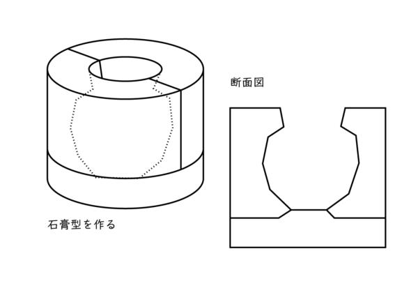 器がすっぽり入る形の石膏型