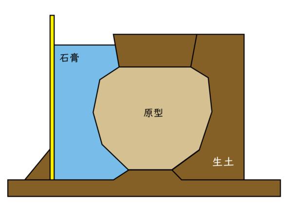 原型と生土で1型を取るための型を作ります。