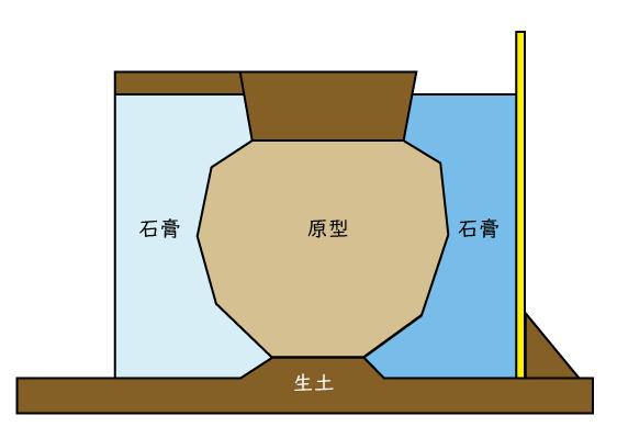 1型と原型・生土を用いて2型を取るための型を作ります。
